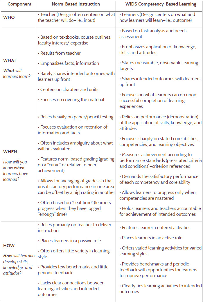 Wids Instructional Design Model