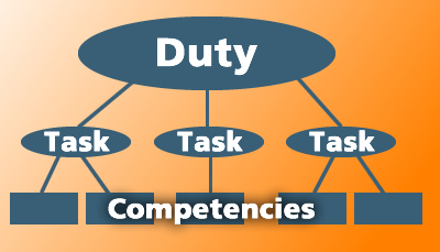 DACUM-Duties-Tasks_Competencies